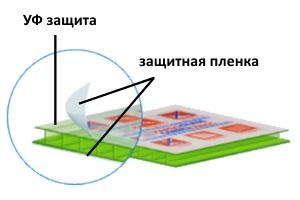 поликарбонат с защитой от ультрафиолента